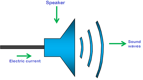 SODAR (Sonic Detection And Ranging) – Physics and Radio