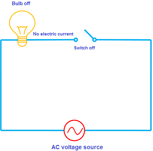 Alternating Current AC