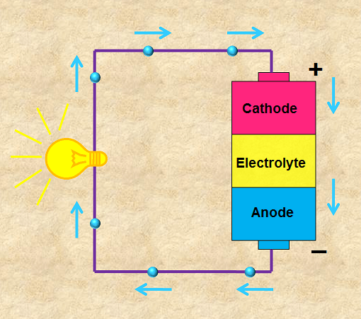 Battery – How Battery Works? – Physics and Radio-Electronics