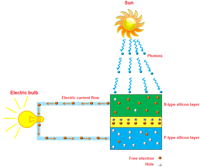 howsolarpanelswork lightning how lightning works physics and radio electronics