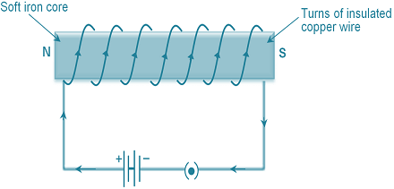 electromagnets magnetic train physics and radio electronics