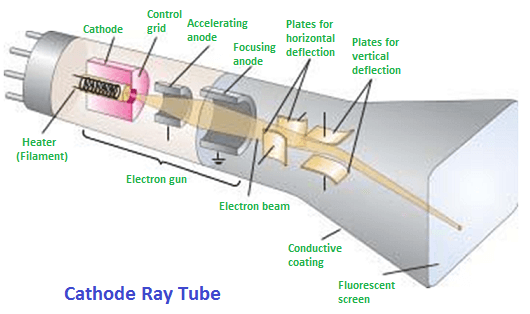 Cathode Ray Tube (CRT) – Physi...