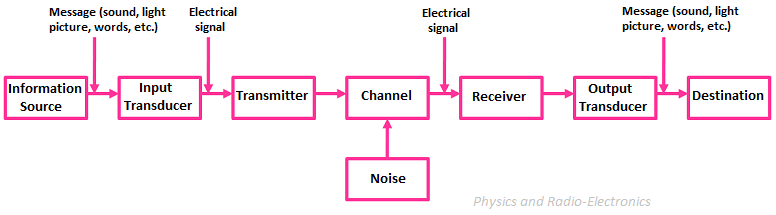 Elements of a communication system physics and radio electronics the basic components of a communication system are information source input transducer transmitter ccuart Gallery