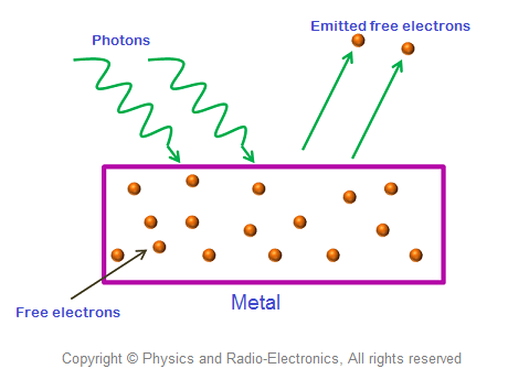 The Process By Which Free Electrons Are Emitted From The Metal Surface By  The Application Of