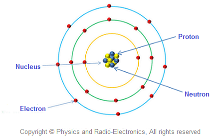 http://www.physics-and-radio-electronics.com/electronic-devices-and-circuits/electron-emission/images/whatisatom.png