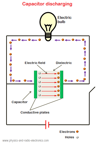capacitor construction and working rh physics and radio electronics com