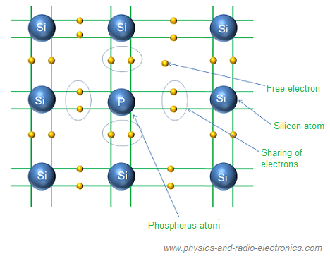 Photoresistor- Definition, Working, Types and Applications