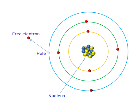 Image result for hole free electron