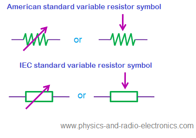 Variable resistor - Types of variable resistor