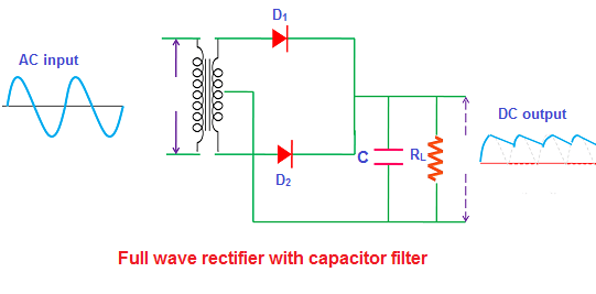 Fullwaverectifierwithcapacitorfilterg when input ac voltage is applied during the positive half cycle the diode asfbconference2016 Choice Image