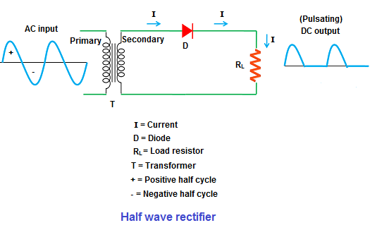 Half wave Rectifier Positive and negative half wave rectifier