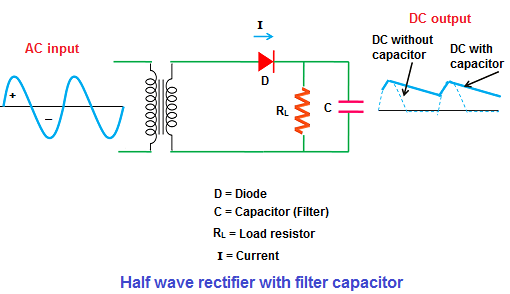 Half wave rectifier positive and negative half wave rectifier the capacitor placed at the output side smoothen the pulsating dc to pure dc asfbconference2016 Choice Image