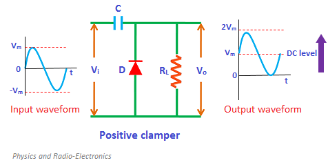clamper circuits positive clamper negative clamper and biased clamper rh physics and radio electronics com Diode Limiting and Clamping Circuits Clipper Circuit