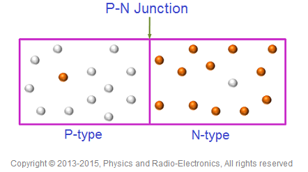 if this p type semiconductor is joined with n type semiconductor a p n