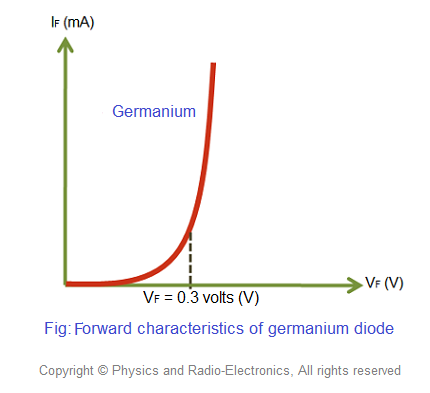 Forward V I Characteristics Of Germanium Diode If The External Voltage Applied On Less