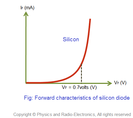 Forward V I Characteristics Of Silicon Diode If The External Voltage Applied On Is