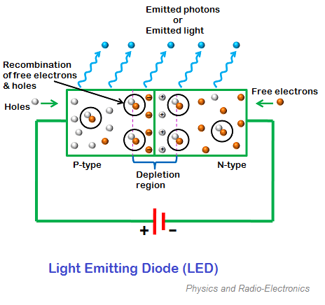 When Light Emitting Diode (LED) Is Forward Biased, The Free Electrons From N Design