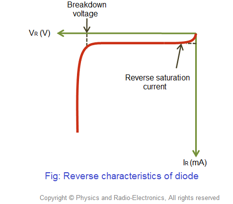 Reverse V I Characteristics Of P N Junction Diode If The Negative Terminal Battery Is Connected