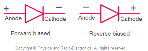 Real diode