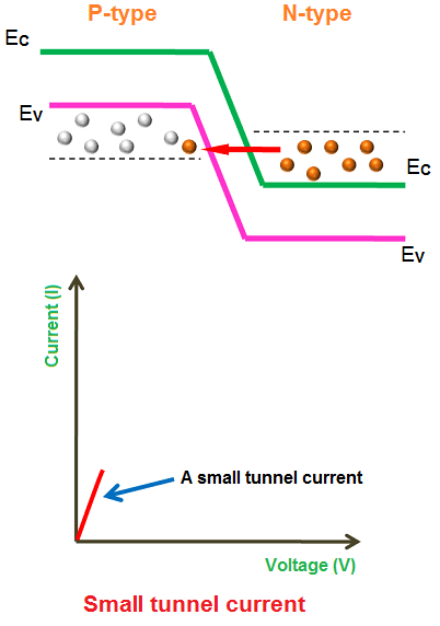 Tunnel Diode Definition Symbol And Working