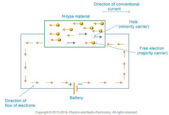conduction in n type semiconductor