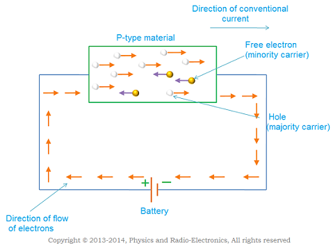 conduction in p type semiconductor