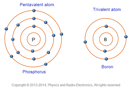 Extrinsic semiconductor the atomic structure of pentavalent atom phosphorus and trivalent atom boron is ccuart Images
