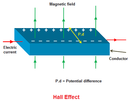 hall effect hall effect in conductor n type semiconductor and p rh physics and radio electronics com hall effect circuit diagram hall effect transducer diagram