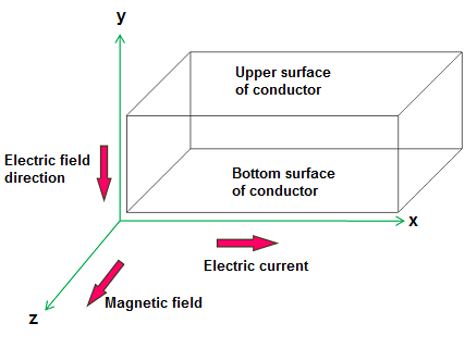 hall effect hall effect in conductor n type semiconductor and p rh physics and radio electronics com hall effect transducer diagram hall effect sensor circuit diagram