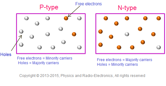 in n type semiconductor very small number of holes is present