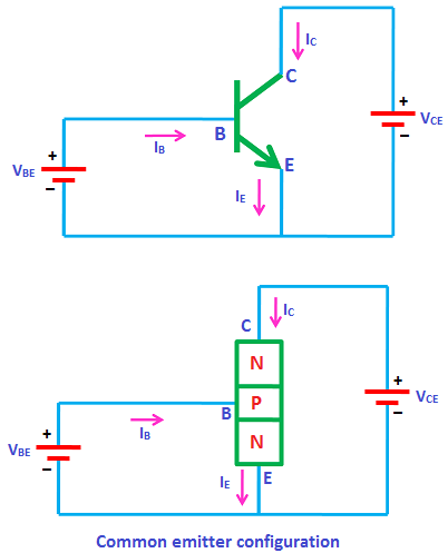 Common emitter ce configuration or common emitter amplifier in common emitter configuration the emitter terminal is grounded so the common emitter configuration is ccuart Image collections