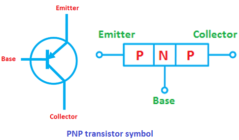 Pnp transistor the circuit symbol and diode analogy of pnp transistor is shown in the below figure ccuart Images