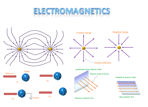 The various electromagnetic devices include transformers, electric relays, TV, radio, telephones, electric motor, transmission lines, antennas, optical fibers, radars and lasers.
