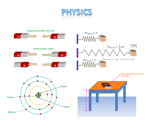 Physics is the most basic science which deals with the study of nature and natural occurrence.
