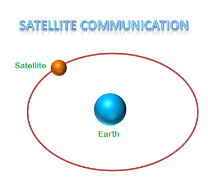 The invention of satellite is the greatest achievement in the human life. Satellites are used for various purposes. Large distance communication is the major advantage of satellites.