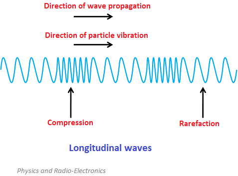 Transverse And Longitudinal Waves