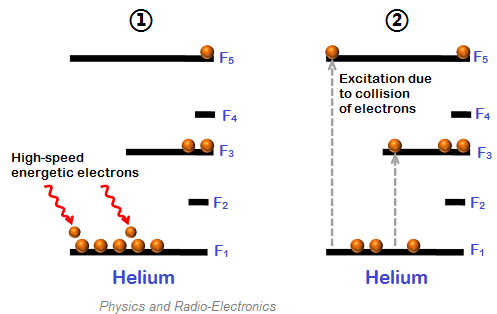 Helium Neon Laser Construction And Working