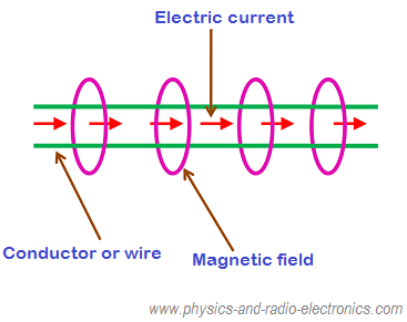 relationbetweenelectricityandmagnetism relation between electricity and magnetism magnetic field around a wire diagram at crackthecode.co