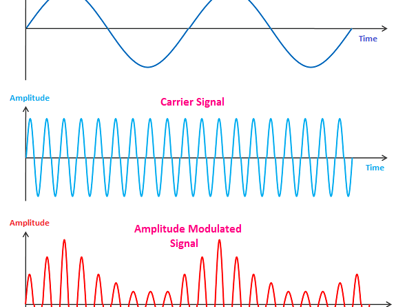 Modulation – Definition – Need for Modulation – Types of