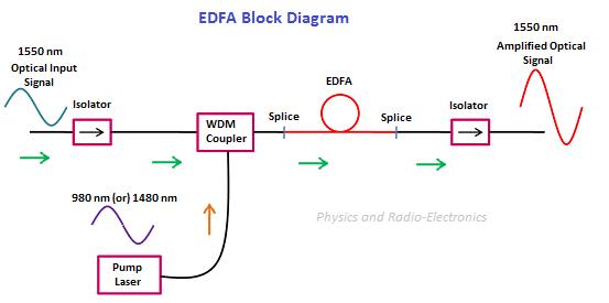 Fiber optic splitter – Physics and Radio-Electronics