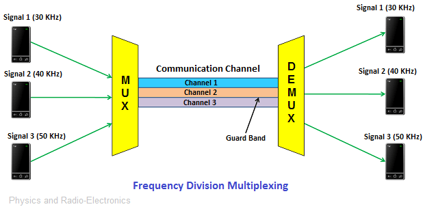 [Image: frequencydivisionmultiplexing.png]