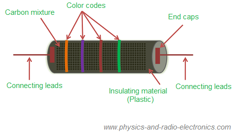 Carbon composition resistor - Definition, construction ... on