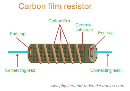 fixed resistor types of fixed resistors, definition and symbolcarbon film resistors are the most widely used resistors in the electronic circuits