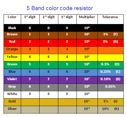 Resistor color code - 4 band, 5 band and 6 band resistors