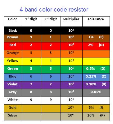 Resistor Color Code 4 Band 5 Band And 6 Band Resistors