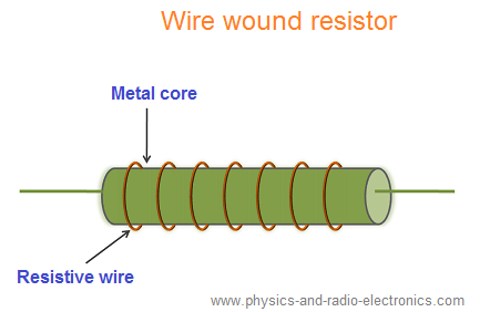 Schematic Symbol Of Carbon Resistor: Fixed resistor-Types of fixed resistors definition and symbolrh:physics-and-radio-electronics.com,Design
