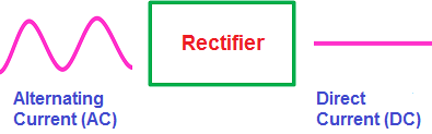 A rectifier is an electrical device that converts an Alternating Current (AC) into a Direct Current (DC) by using one or more P-N junction diodes.