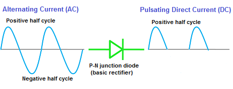 However, the DC current produced by a basic rectifier (half wave rectifier) is not a pure DC current. It is a pulsating DC current.