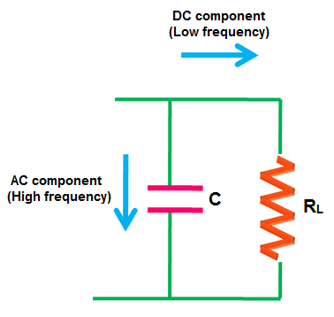 When the DC current that contains both DC components and AC components reaches the filter,