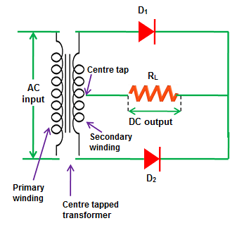 full wave rectifier center tapped full wave rectifiera center tapped full wave rectifier is a type of rectifier which uses a center tapped